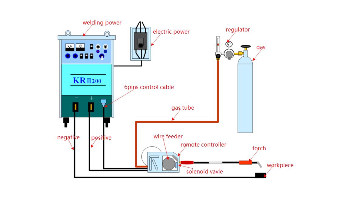 arc welder wiring diagram basic conception on wire feeder of co2 gas shield arc welding  co2 gas shield arc welding